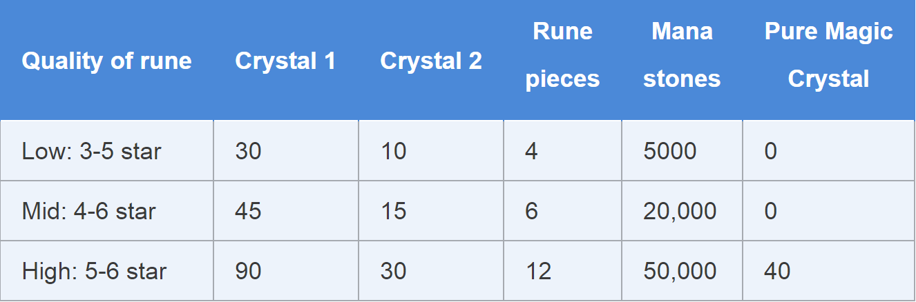 summoners-war-quality-of-rune-and-crystals-craft-building